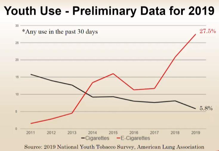 Youth smoking and vaping chart