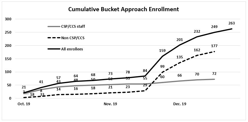 More than 260 professionals have taken the online Bucket Approach training for free CE credits