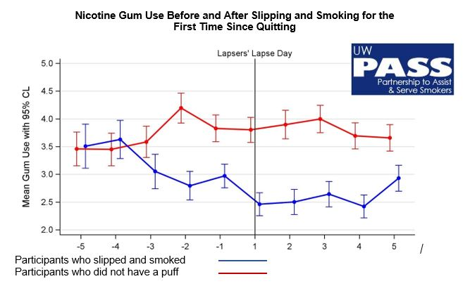 Nicotine Gum Use and Relapsing
