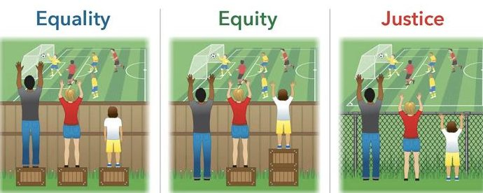 Equality, equity and justice