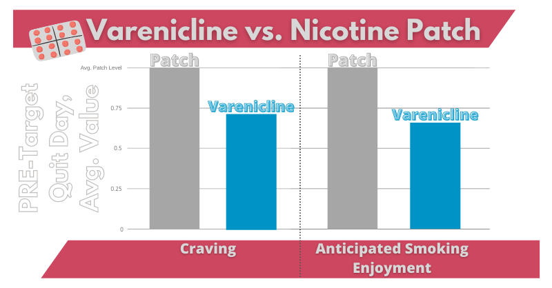 Comparing varenicline to combination medication
