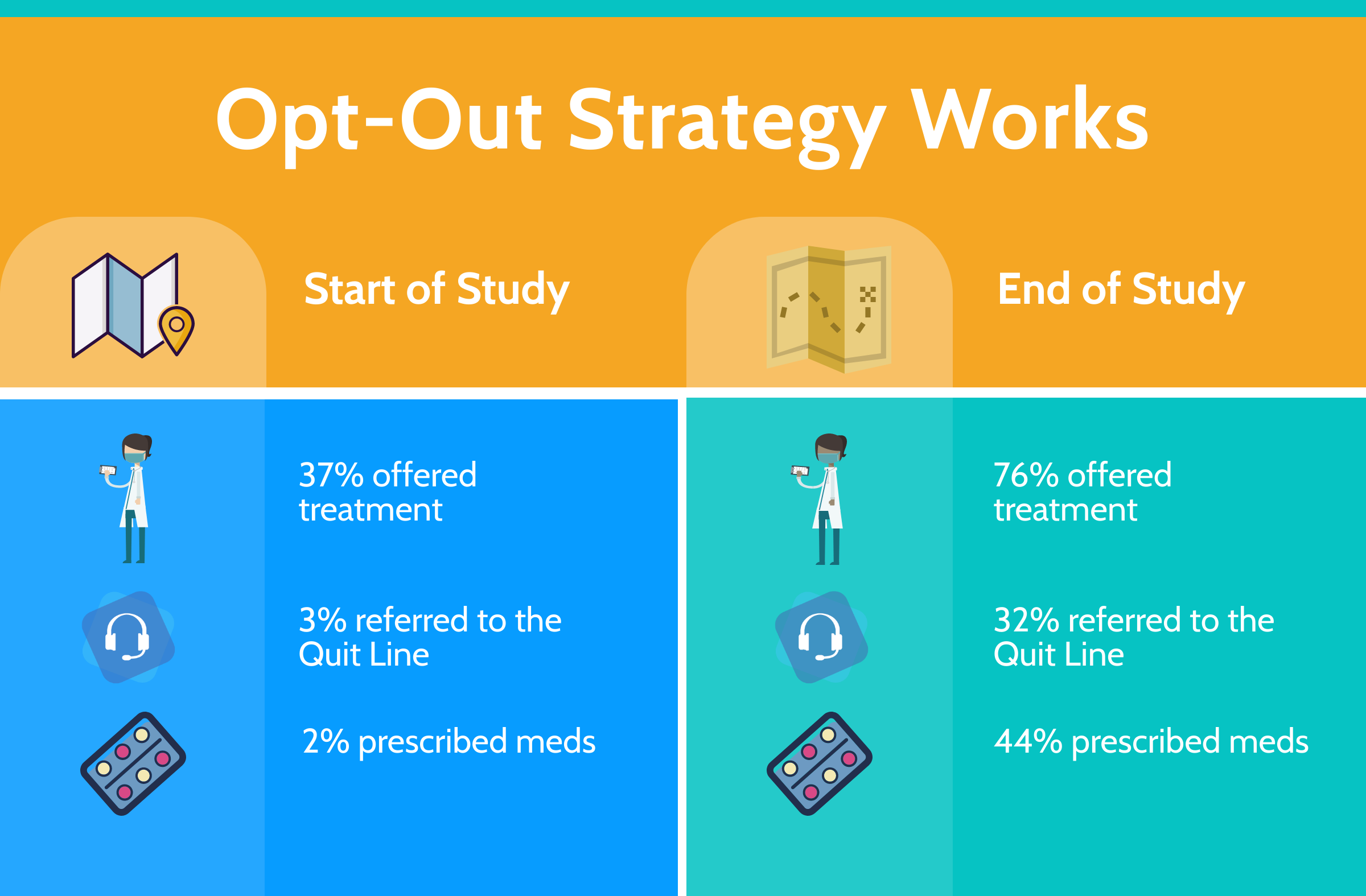 opt-out strategy works